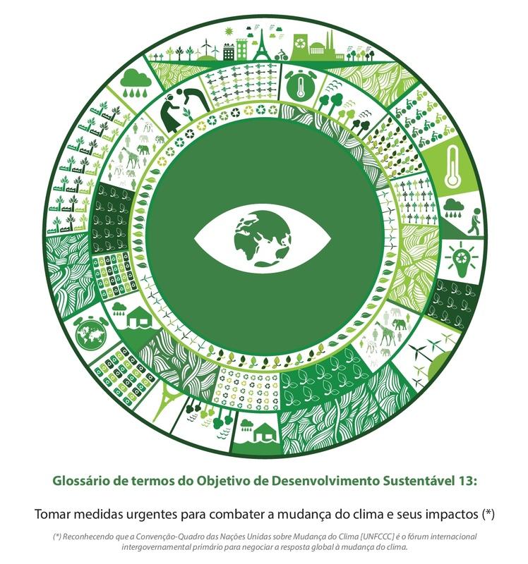Glossário de termos do Objetivo de Desenvolvimento Sustentável 13