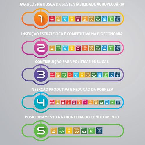 Embrapa e os ODS